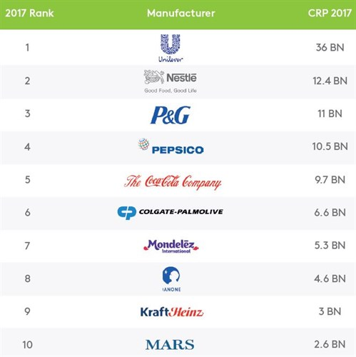 Six out of the 17 brands chosen more than one billion times in a year are owned by Unilever